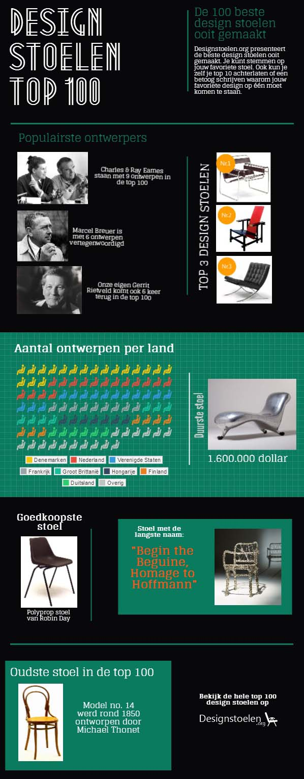 Infographic Design stoelen top 100